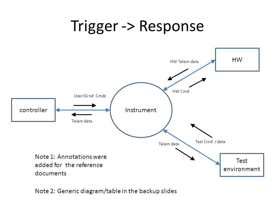 Trigger -> Response Instrument controller HW Test environment User/Grnd Cmds Telem data HW Telem data HW Cmd Test Cmd / data Telem data Note 2: Generic diagram/table in the backup slides Note 1: Annotations were added for the reference documents