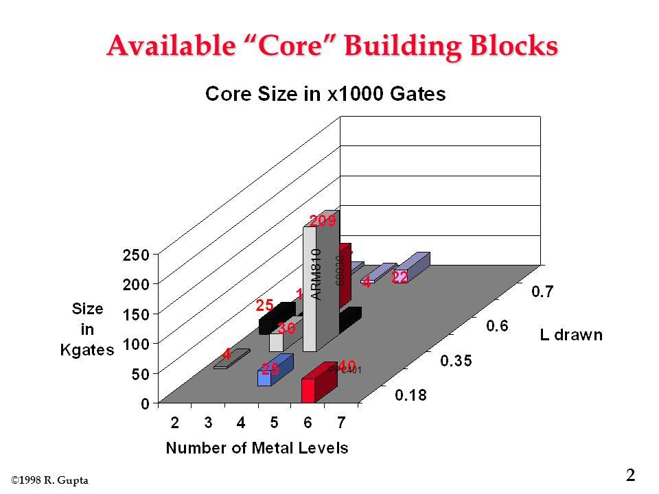 © 1998 R. Gupta 2 Available Core Building Blocks ARM810 PPC401 68030