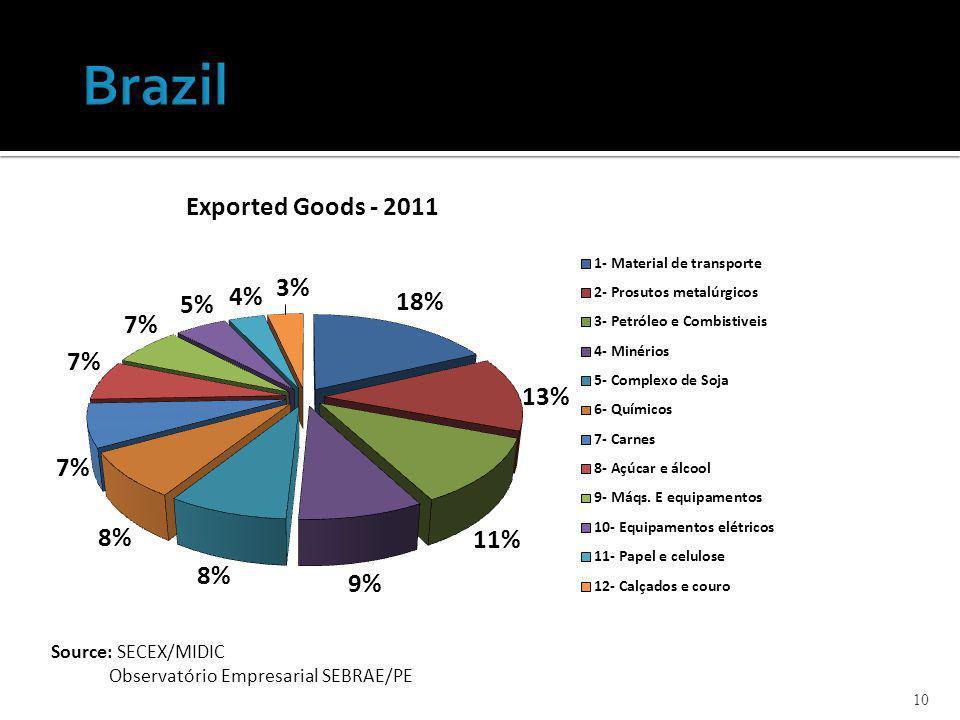10 Source: SECEX/MIDIC Observatório Empresarial SEBRAE/PE