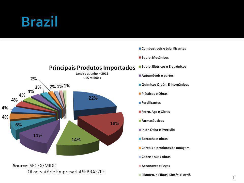 11 Source: SECEX/MIDIC Observatório Empresarial SEBRAE/PE