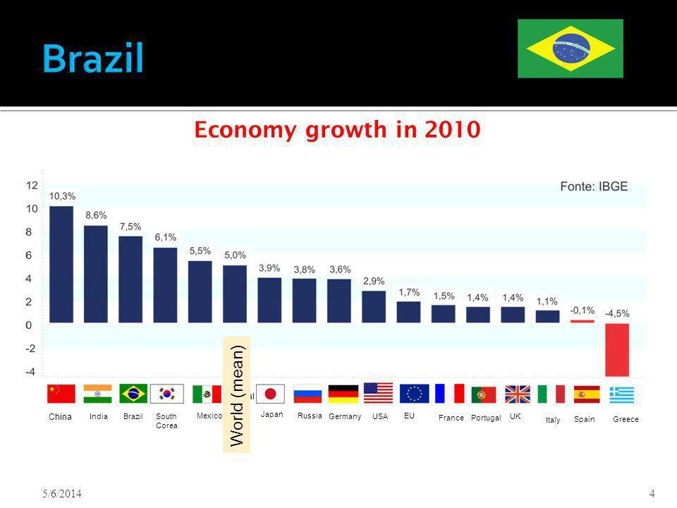 5/6/20144 China IndiaBrazilSouth Corea Mexico Média Mundial Japan Russia GermanyUSA EU FrancePortugal UK Italy SpainGreece Economy growth in 2010 Worl