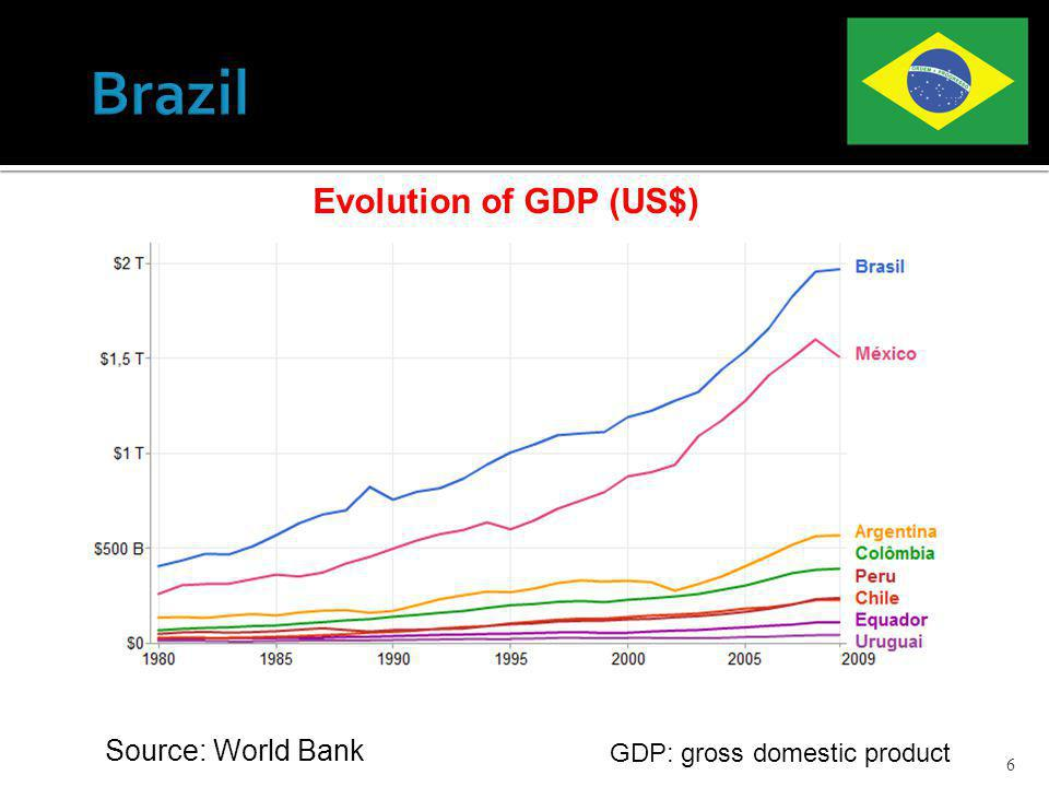 6 GDP: gross domestic product Source: World Bank Evolution of GDP (US$)