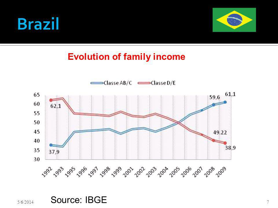 5/6/20147 Evolution of family income Source: IBGE