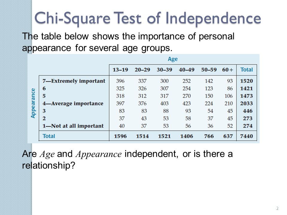 Chi-Square Test of Independence The table below shows the importance of personal appearance for several age groups. Are Age and Appearance independent