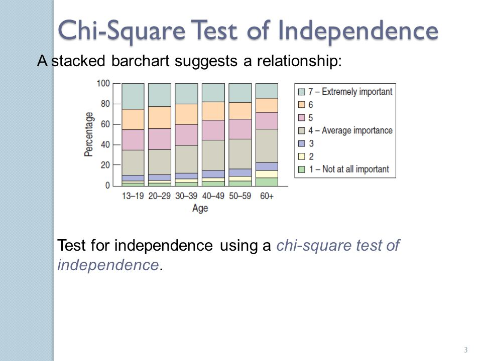 A stacked barchart suggests a relationship: Test for independence using a chi-square test of independence. Chi-Square Test of Independence 3