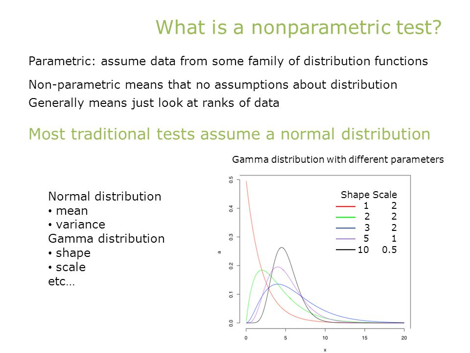 What is a nonparametric test.