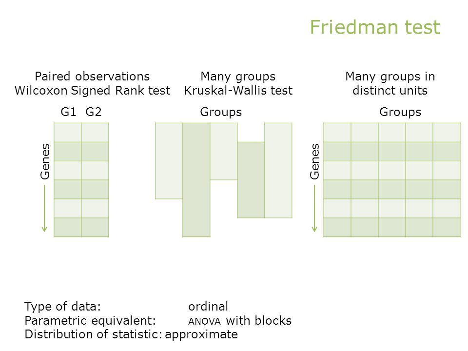 Friedman test Paired observations Wilcoxon Signed Rank test Genes Groups Type of data:ordinal Parametric equivalent: ANOVA with blocks Distribution of statistic:approximate Genes G1 G2Groups Many groups Kruskal-Wallis test Many groups in distinct units