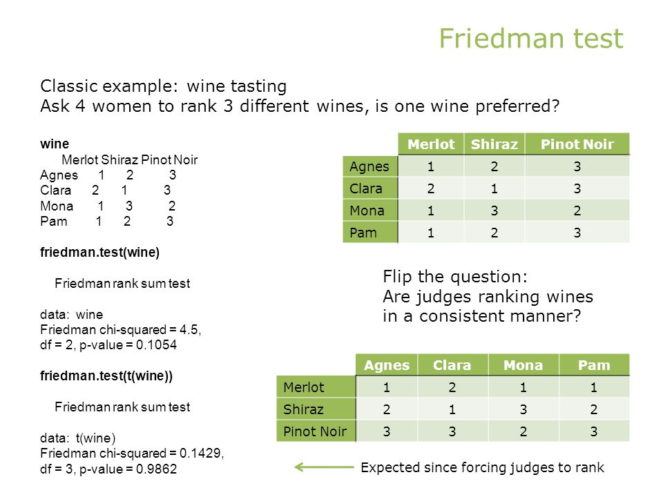 Friedman test Classic example: wine tasting Ask 4 women to rank 3 different wines, is one wine preferred.