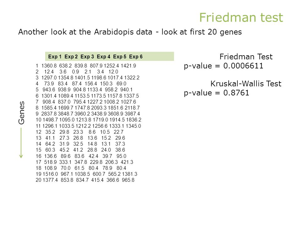 Friedman test Another look at the Arabidopis data - look at first 20 genes 1 1360.8 638.2 839.8 807.9 1252.4 1421.9 2 12.4 3.6 0.9 2.1 3.4 12.0 3 1297.0 1354.8 1401.5 1198.6 1017.4 1322.2 4 73.9 83.4 87.4 156.4 150.3 69.0 5 943.6 938.9 904.8 1133.4 958.2 940.1 6 1301.4 1089.4 1153.5 1173.5 1157.8 1337.5 7 908.4 837.0 795.4 1227.2 1008.2 1027.6 8 1585.4 1699.7 1747.8 2093.3 1851.6 2118.7 9 2837.8 3848.7 3960.2 3438.9 3608.9 3987.4 10 1498.7 1095.0 1213.8 1719.0 1914.5 1836.2 11 1296.1 1033.5 1212.2 1256.6 1333.1 1345.0 12 35.2 29.8 23.3 8.6 10.5 22.7 13 41.1 27.3 26.8 13.6 15.2 29.6 14 64.2 31.9 32.5 14.8 13.1 37.3 15 60.3 45.2 41.2 28.8 24.0 38.6 16 136.6 89.6 83.6 42.4 39.7 95.0 17 518.9 333.1 347.8 229.8 206.3 421.3 18 108.9 70.0 61.5 80.4 78.9 80.4 19 1516.0 967.1 1038.5 600.7 565.2 1381.3 20 1377.4 853.8 834.7 415.4 366.6 965.8 Exp 1 Exp 2 Exp 3 Exp 4 Exp 5 Exp 6 Friedman Test p-value = 0.0006611 Kruskal-Wallis Test p-value = 0.8761 Genes