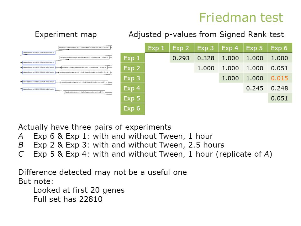 Friedman test Exp 1Exp 2Exp 3Exp 4Exp 5Exp 6 Exp 10.2930.3281.000 Exp 21.000 0.051 Exp 31.000 0.015 Exp 40.2450.248 Exp 50.051 Exp 6 Adjusted p-values from Signed Rank testExperiment map Actually have three pairs of experiments AExp 6 & Exp 1: with and without Tween, 1 hour BExp 2 & Exp 3: with and without Tween, 2.5 hours CExp 5 & Exp 4: with and without Tween, 1 hour (replicate of A) Difference detected may not be a useful one But note: Looked at first 20 genes Full set has 22810