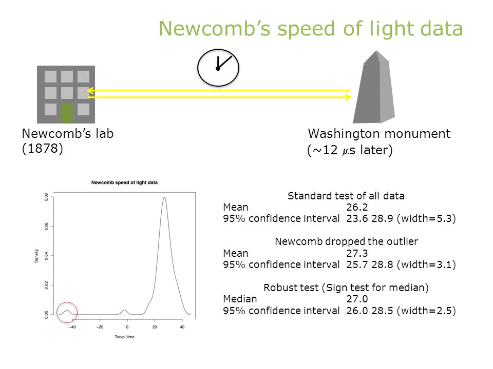 Newcombs speed of light data Newcombs lab (1878) Washington monument (~12 s later) Standard test of all data Mean 26.2 95% confidence interval23.6 28.9 (width=5.3) Newcomb dropped the outlier Mean27.3 95% confidence interval25.7 28.8 (width=3.1) Robust test (Sign test for median) Median27.0 95% confidence interval26.0 28.5 (width=2.5)