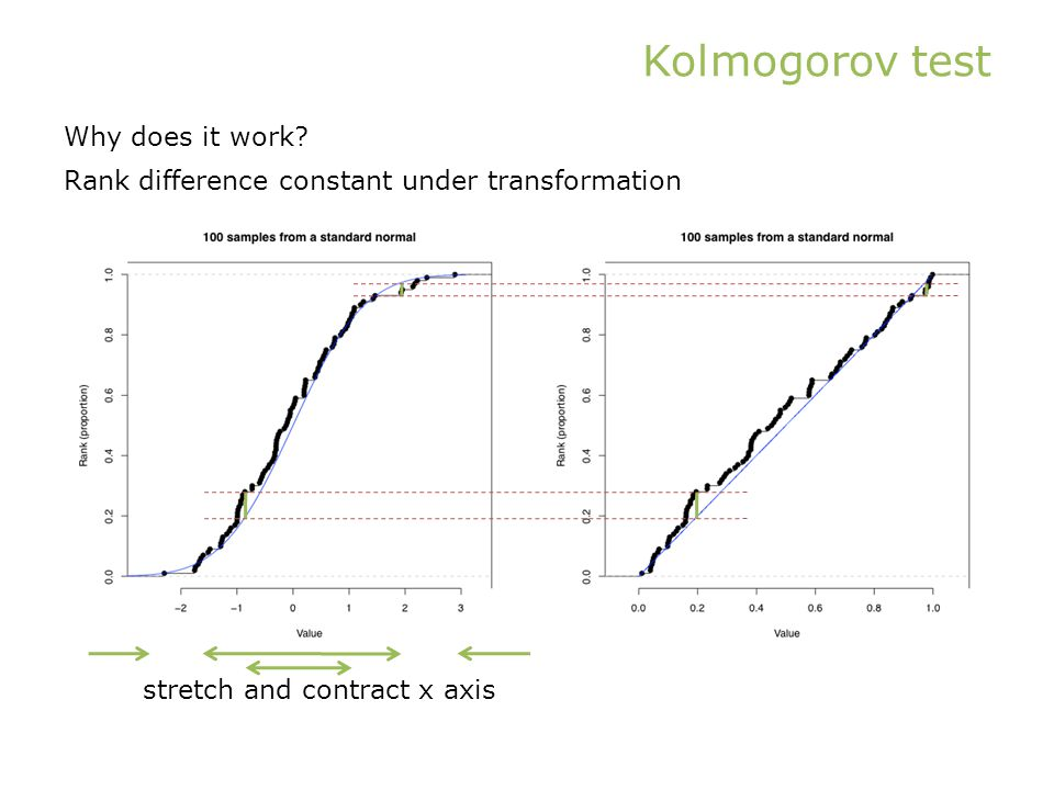 Kolmogorov test Why does it work.