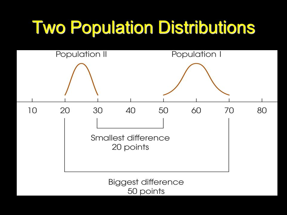 Two Population Distributions
