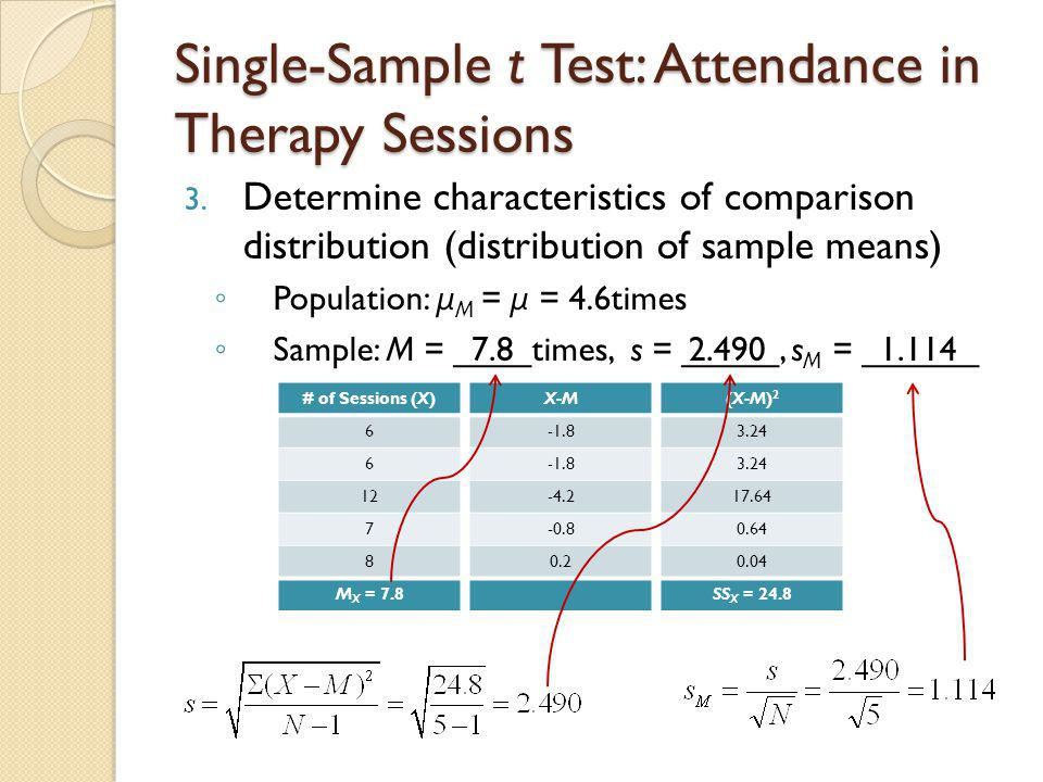 Single-Sample t Test: Attendance in Therapy Sessions μ M = 4.6, s M = 1.114, M = 7.8, N = 5, df = 4 4.