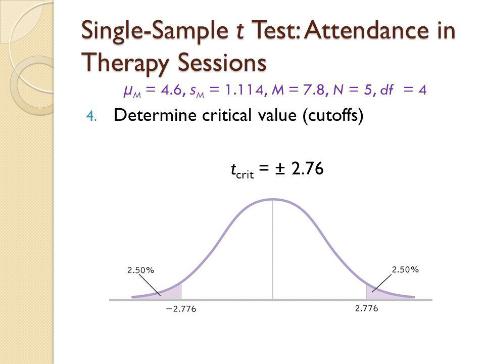 Single-Sample t Test: Attendance in Therapy Sessions μ M = 4.6, s M = 1.114, M = 7.8, N = 5, df = 4 5.