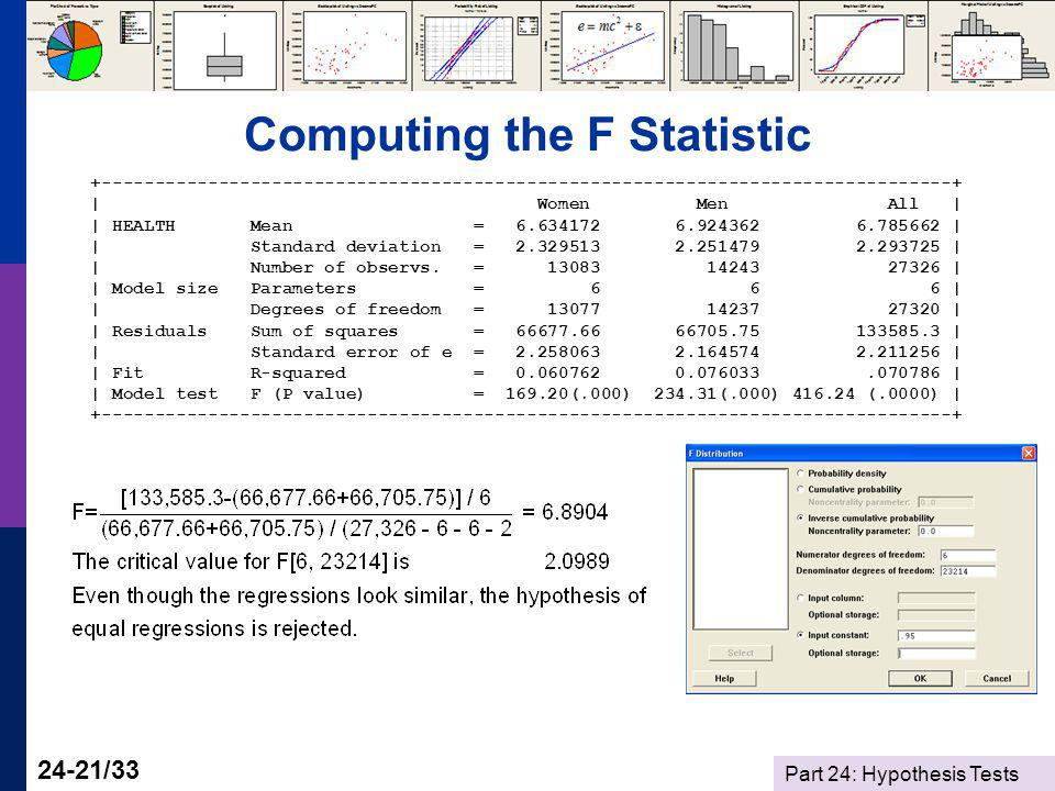 Part 24: Hypothesis Tests 24-21/33 Computing the F Statistic +--------------------------------------------------------------------------------+ | Women Men All | | HEALTH Mean = 6.634172 6.924362 6.785662 | | Standard deviation = 2.329513 2.251479 2.293725 | | Number of observs.