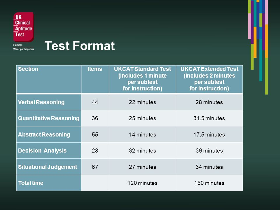 Test Format SectionItemsUKCAT Standard Test (includes 1 minute per subtest for instruction) UKCAT Extended Test (includes 2 minutes per subtest for instruction) Verbal Reasoning4422 minutes28 minutes Quantitative Reasoning3625 minutes31.5 minutes Abstract Reasoning5514 minutes17.5 minutes Decision Analysis2832 minutes39 minutes Situational Judgement6727 minutes34 minutes Total time 120 minutes150 minutes