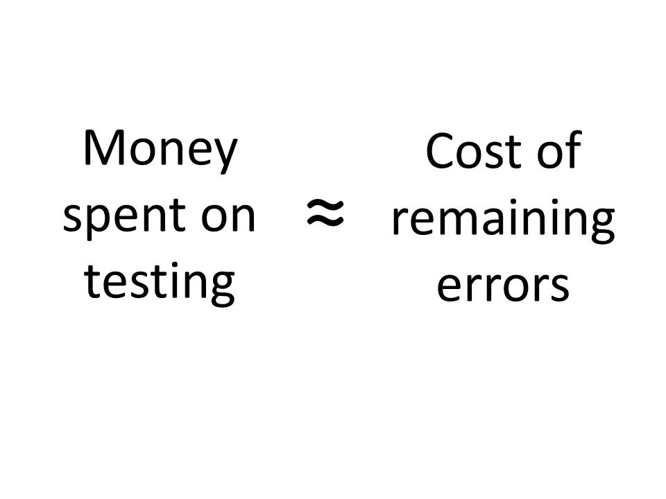 Money spent on testing Cost of remaining errors