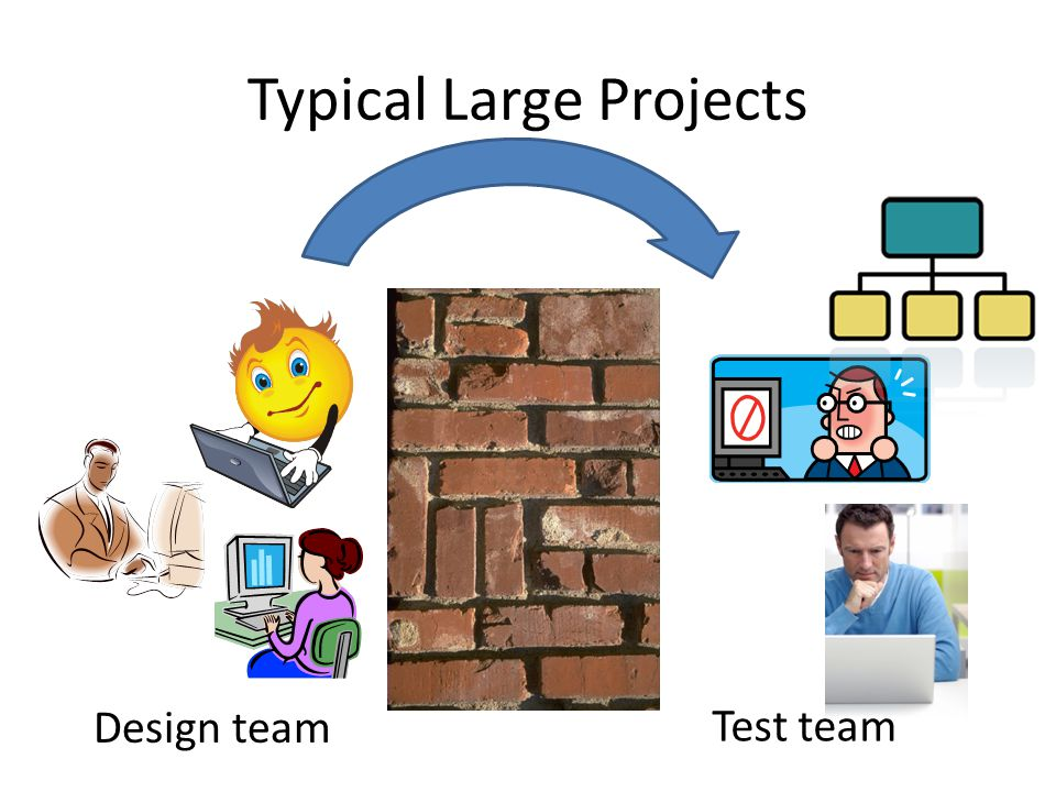 Typical Large Projects Design team Test team