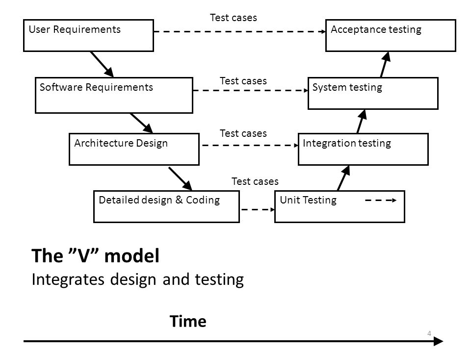 User Requirements Software Requirements Architecture Design Detailed design & CodingUnit Testing Integration testing The V model Integrates design and
