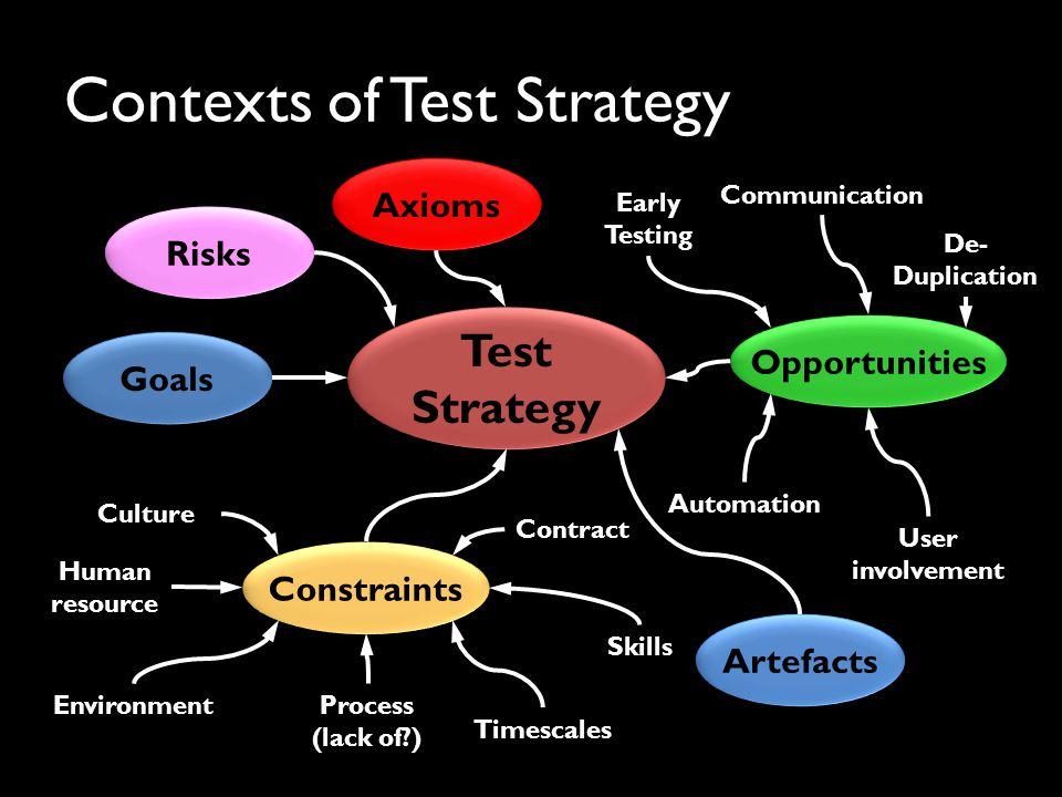 Traditional v Agile test strategy Traditional – structured, goal/risk-driven – Identify stakeholders; what are their goals.