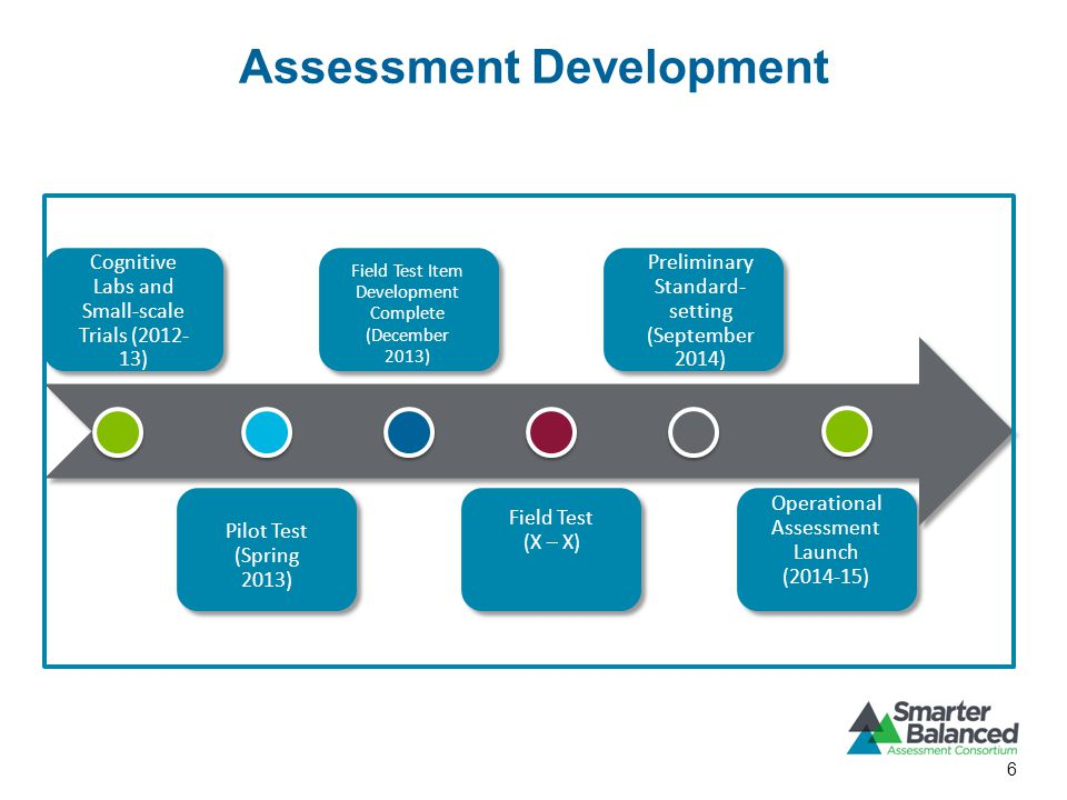 Assessment Development 6 Cognitive Labs and Small-scale Trials ( ) Pilot Test (Spring 2013) Field Test Item Development Complete (December 2013) Field Test (X – X) Preliminary Standard- setting (September 2014) Operational Assessment Launch ( )