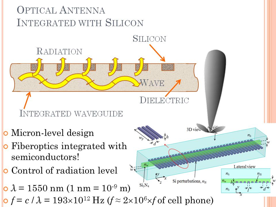 O PTICAL A NTENNA I NTEGRATED WITH S ILICON Micron-level design Fiberoptics integrated with semiconductors.