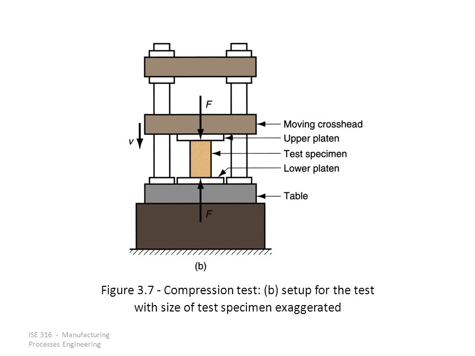 ISE 316 - Manufacturing Processes Engineering Figure 3.7 Compression test: (b) setup for the test with size of test specimen exaggerated