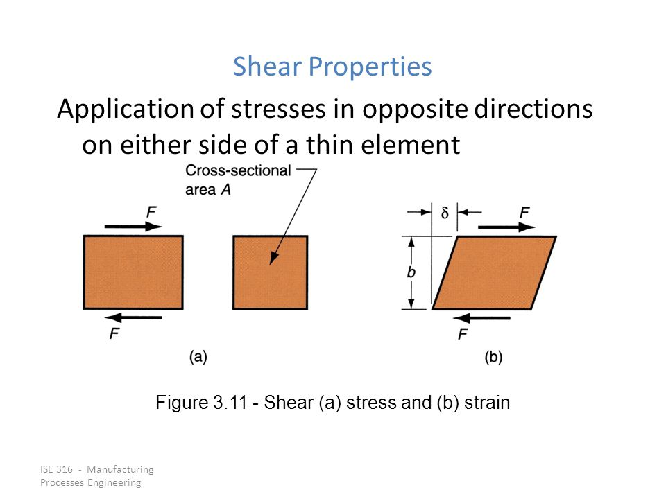 ISE 316 - Manufacturing Processes Engineering Shear Properties Application of stresses in opposite directions on either side of a thin element Figure