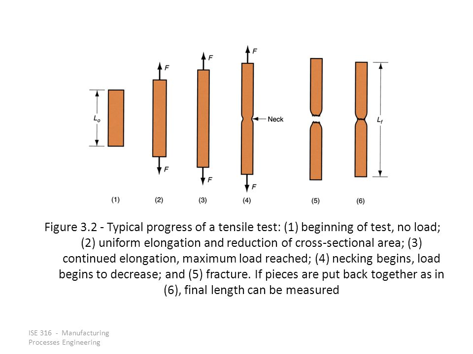 ISE 316 - Manufacturing Processes Engineering Figure 3.2 Typical progress of a tensile test: (1) beginning of test, no load; (2) uniform elongation an