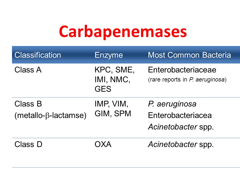 Carbapenemases ClassificationEnzymeMost Common Bacteria Class AKPC, SME, IMI, NMC, GES Enterobacteriaceae (rare reports in P. aeruginosa) Class B (met