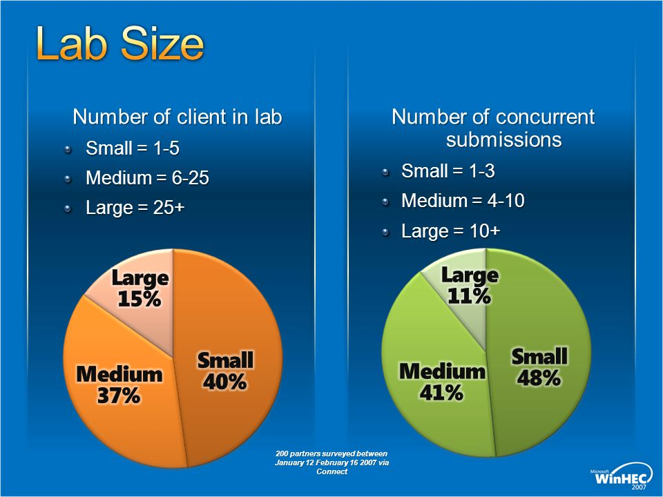 Number of client in lab Small = 1-5 Medium = 6-25 Large = 25+ Number of concurrent submissions Small = 1-3 Medium = 4-10 Large = 10+ 200 partners surv