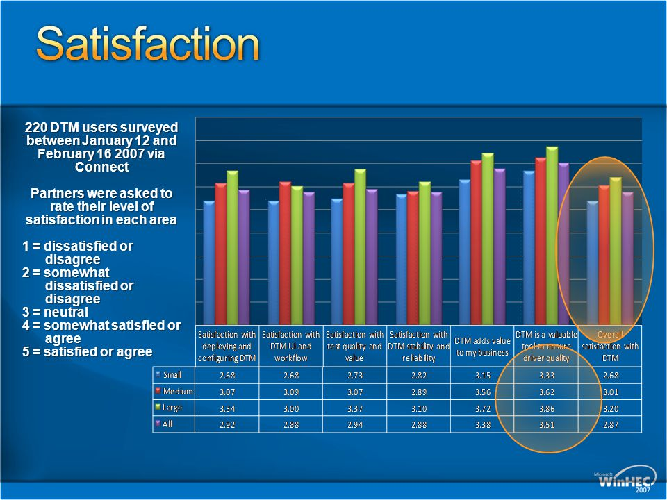 220 DTM users surveyed between January 12 and February 16 2007 via Connect Partners were asked to rate their level of satisfaction in each area 1 = di