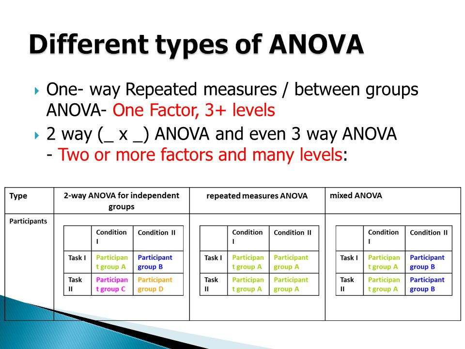 One- way Repeated measures / between groups ANOVA- One Factor, 3+ levels 2 way (_ x _) ANOVA and even 3 way ANOVA - Two or more factors and many levels: