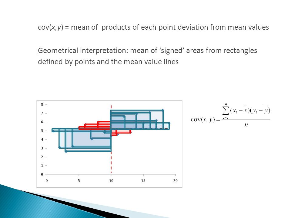 cov(x,y) = mean of products of each point deviation from mean values Geometrical interpretation: mean of signed areas from rectangles defined by points and the mean value lines