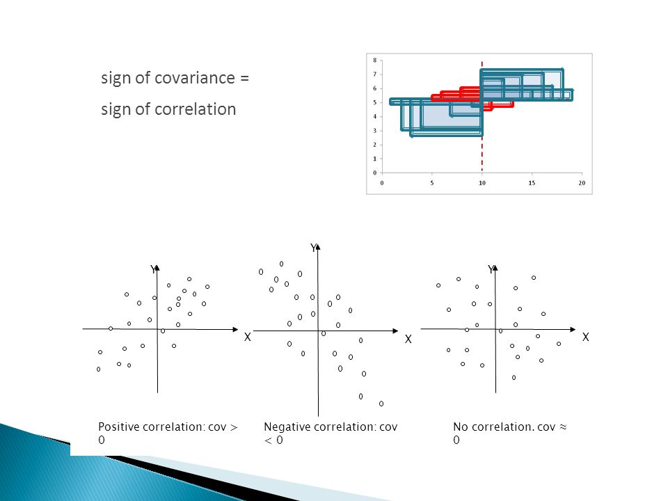 sign of covariance = sign of correlation Y X Y X Y X Positive correlation: cov > 0 Negative correlation: cov < 0 No correlation.