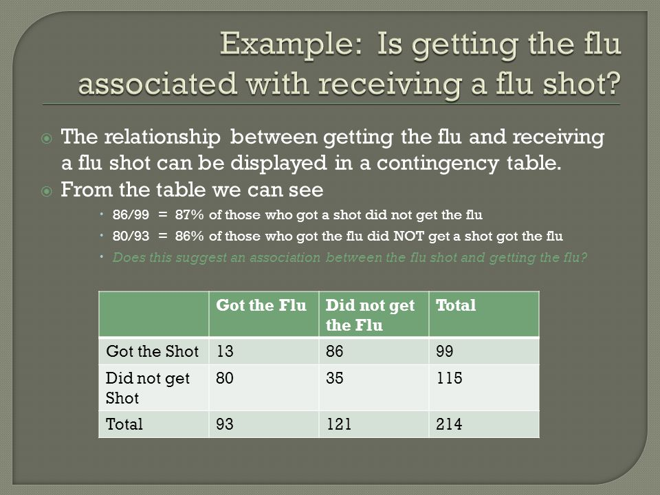 The relationship between getting the flu and receiving a flu shot can be displayed in a contingency table.