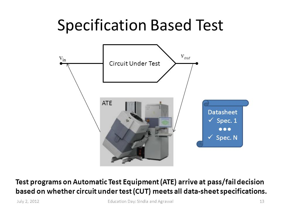 Specification Based Test Circuit Under Test v in v out Datasheet Spec. 1 Spec. N Test programs on Automatic Test Equipment (ATE) arrive at pass/fail d