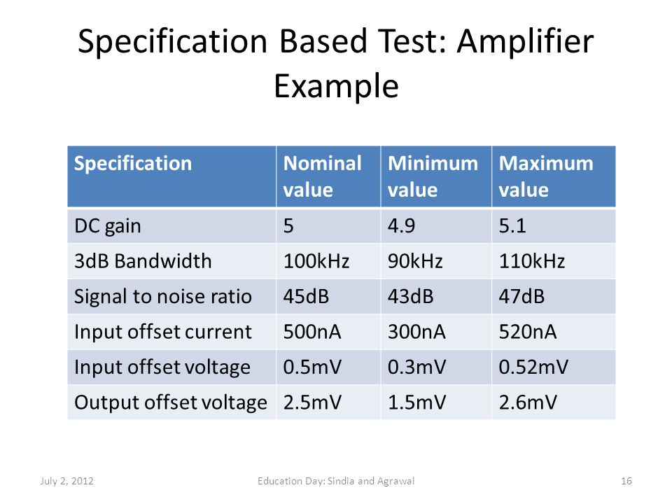 Specification Based Test: Amplifier Example SpecificationNominal value Minimum value Maximum value DC gain54.95.1 3dB Bandwidth100kHz90kHz110kHz Signa