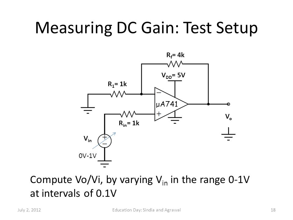 Measuring DC Gain: Test Setup R f = 4k R 1 = 1k R in = 1k VoVo V in V DD = 5V 0V-1V Compute Vo/Vi, by varying V in in the range 0-1V at intervals of 0