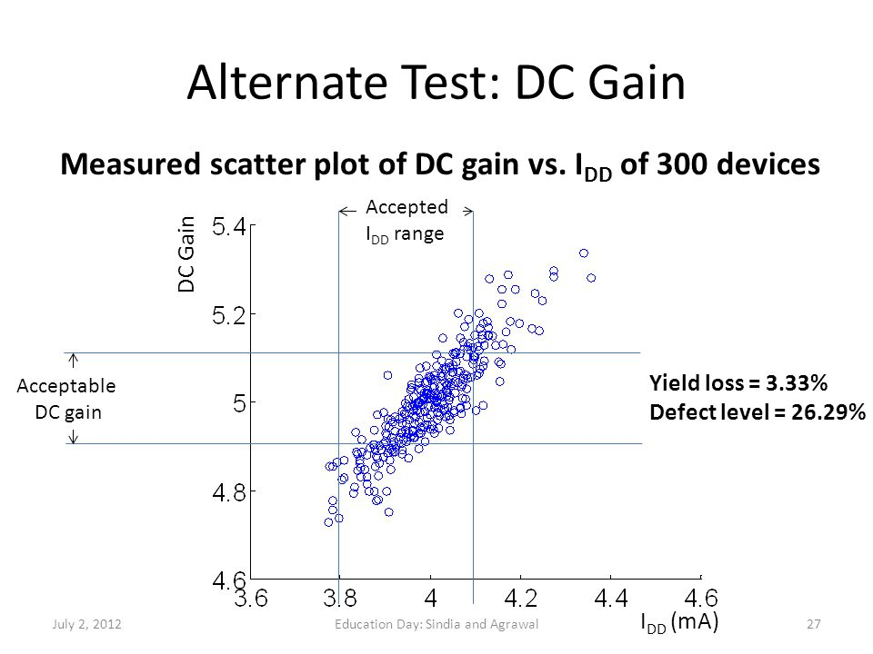 Alternate Test: DC Gain Measured scatter plot of DC gain vs. I DD of 300 devices Acceptable DC gain Accepted I DD range Yield loss = 3.33% Defect leve