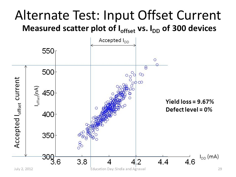 Alternate Test: Input Offset Current Accepted I offset current Accepted I DD I DD (mA) I offset (nA) Yield loss = 9.67% Defect level = 0% Measured sca