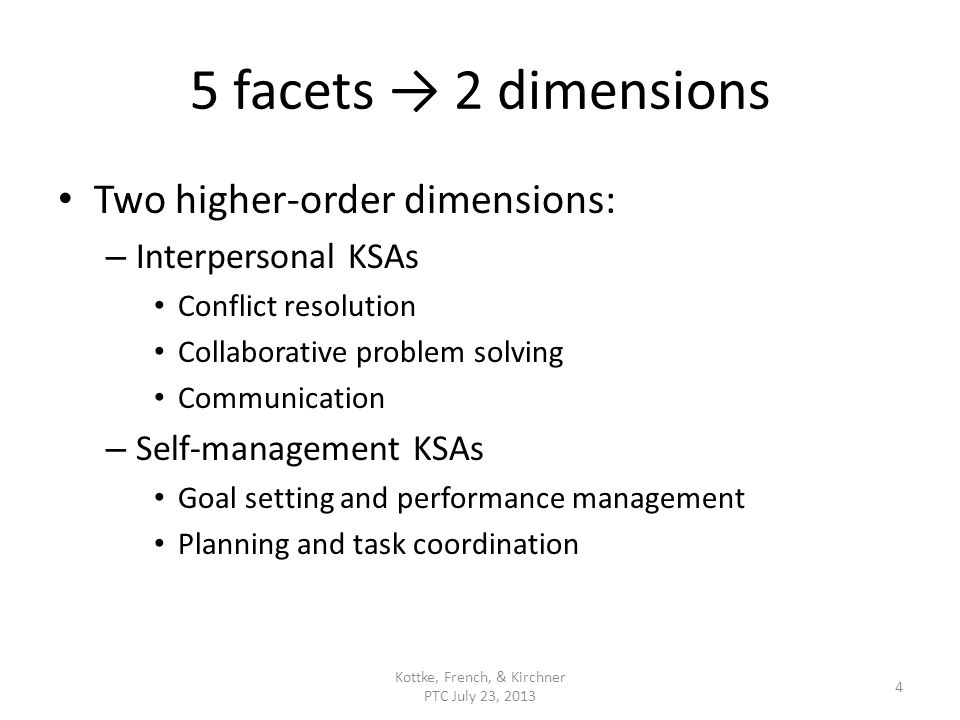 5 facets 2 dimensions Two higher-order dimensions: – Interpersonal KSAs Conflict resolution Collaborative problem solving Communication – Self-managem