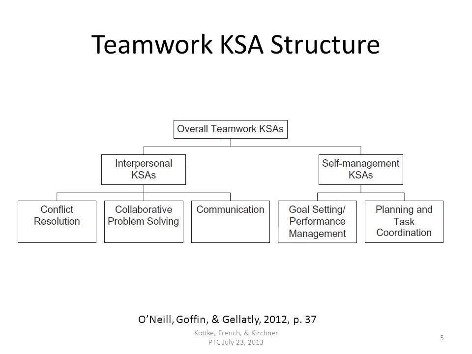 Teamwork KSA Structure Kottke, French, & Kirchner PTC July 23, 2013 5 ONeill, Goffin, & Gellatly, 2012, p.