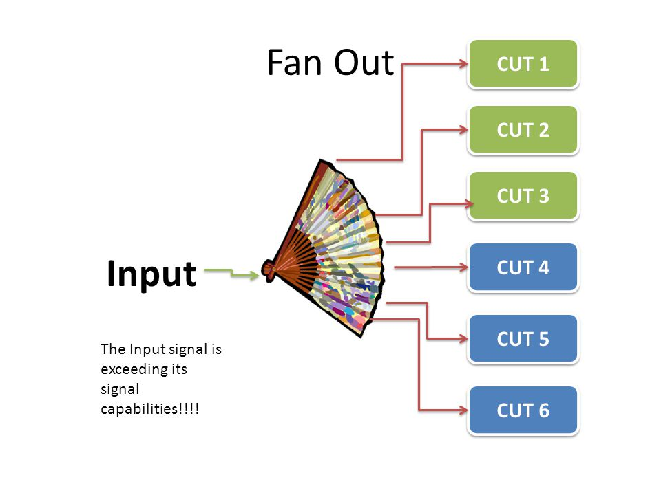 Fan Out Input CUT 1 CUT 2 CUT 3 CUT 4 CUT 5 CUT 6 The Input signal is exceeding its signal capabilities!!!!