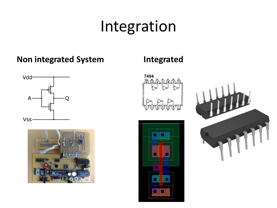 Integration Non integrated SystemIntegrated
