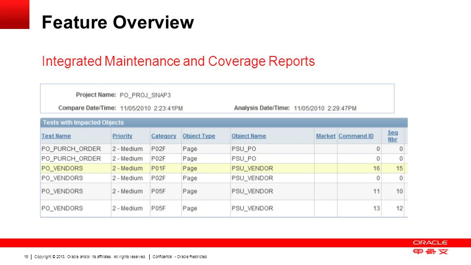 Copyright © 2013, Oracle and/or its affiliates. All rights reserved. Confidential - Oracle Restricted 15 Feature Overview Integrated Maintenance and C
