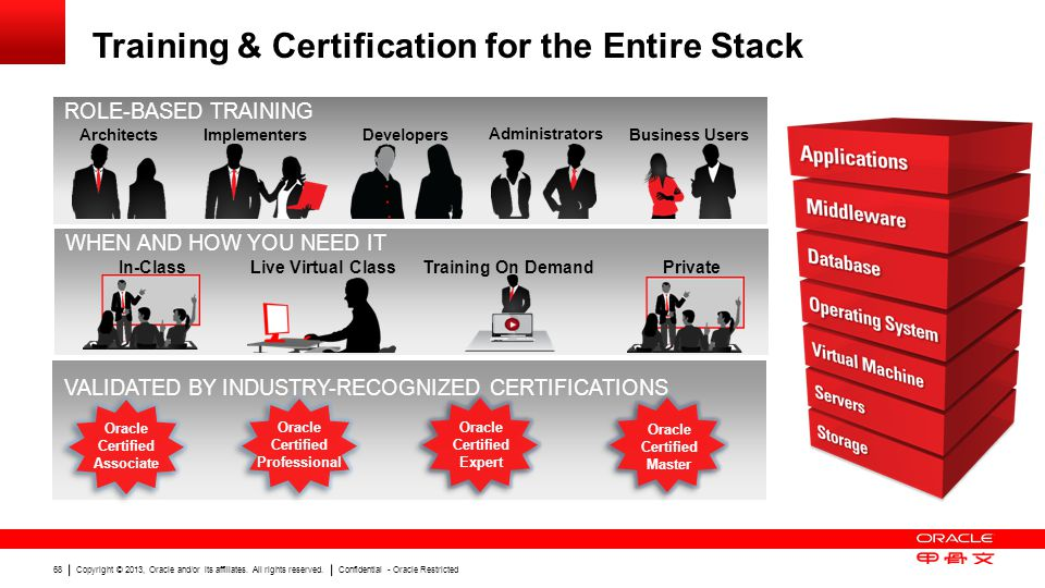 Copyright © 2013, Oracle and/or its affiliates. All rights reserved. Confidential - Oracle Restricted 68 ROLE-BASED TRAINING VALIDATED BY INDUSTRY-REC