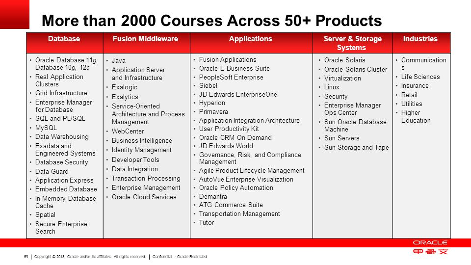 Copyright © 2013, Oracle and/or its affiliates. All rights reserved. Confidential - Oracle Restricted 69 More than 2000 Courses Across 50+ Products Da