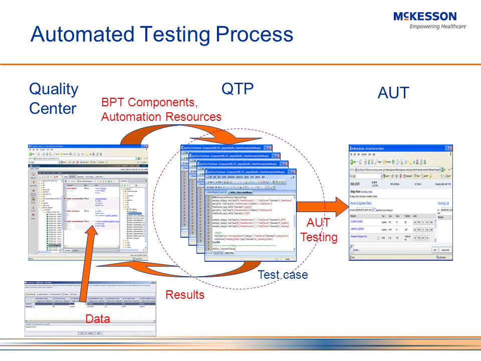 Automated Testing Process Quality Center QTP AUT BPT Components, Automation Resources Results AUT Testing Test case Data